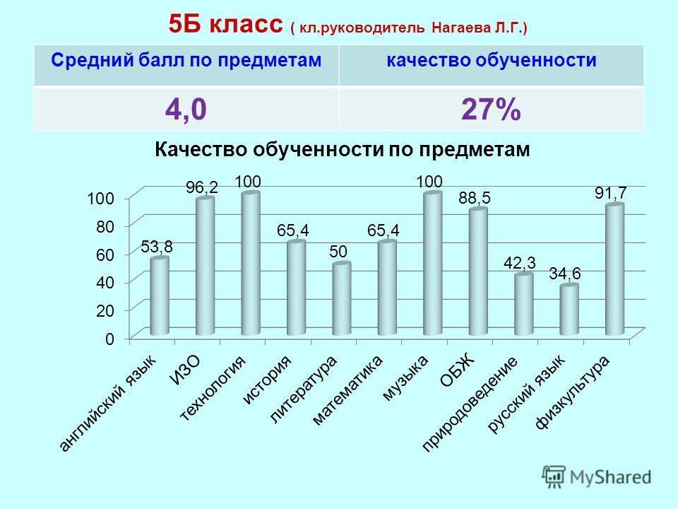 5Б класс ( кл.руководитель Нагаева Л.Г.) Средний балл по предметамкачество обученности 4,027%
