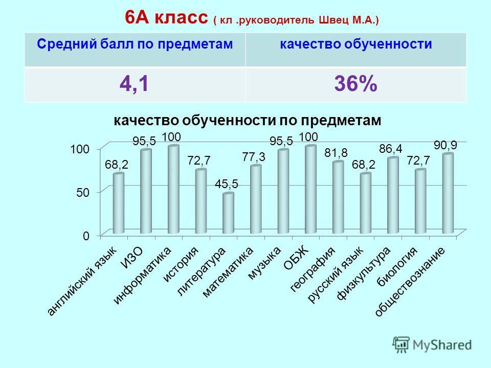 6А класс ( кл.руководитель Швец М.А.) Средний балл по предметамкачество обученности 4,136%