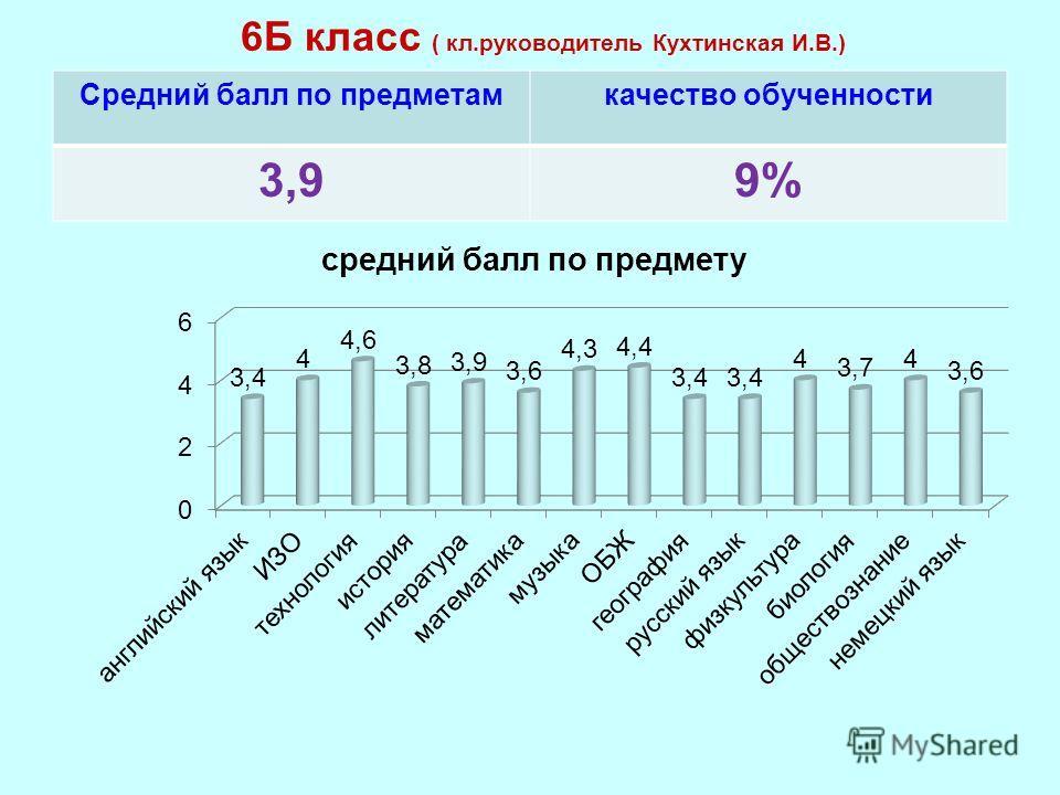 6Б класс ( кл.руководитель Кухтинская И.В.) Средний балл по предметамкачество обученности 3,99%