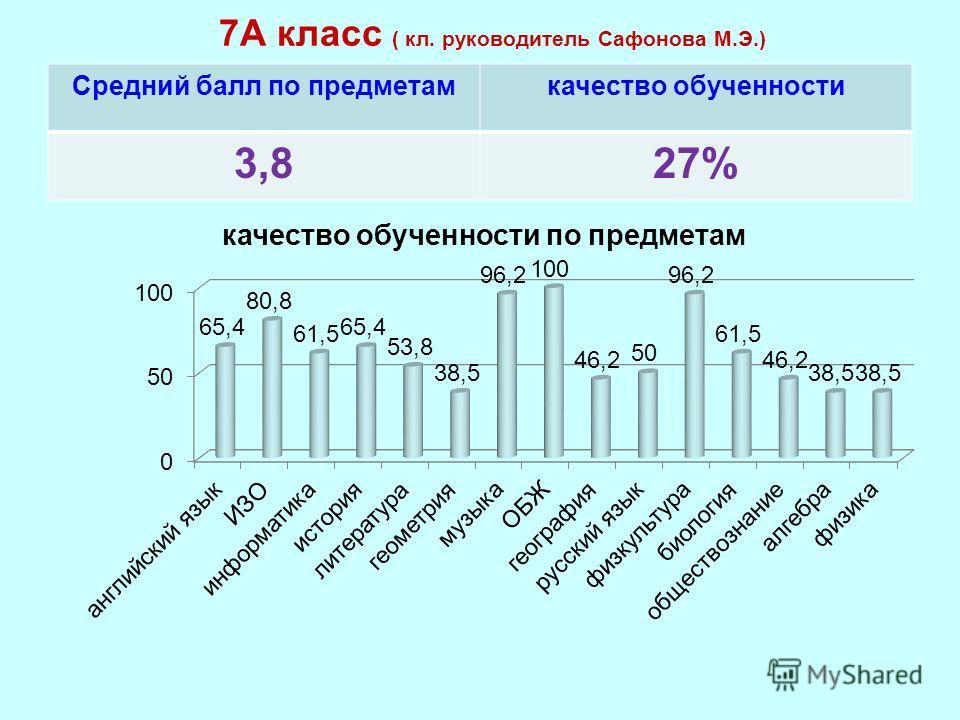 7А класс ( кл. руководитель Сафонова М.Э.) Средний балл по предметамкачество обученности 3,827%