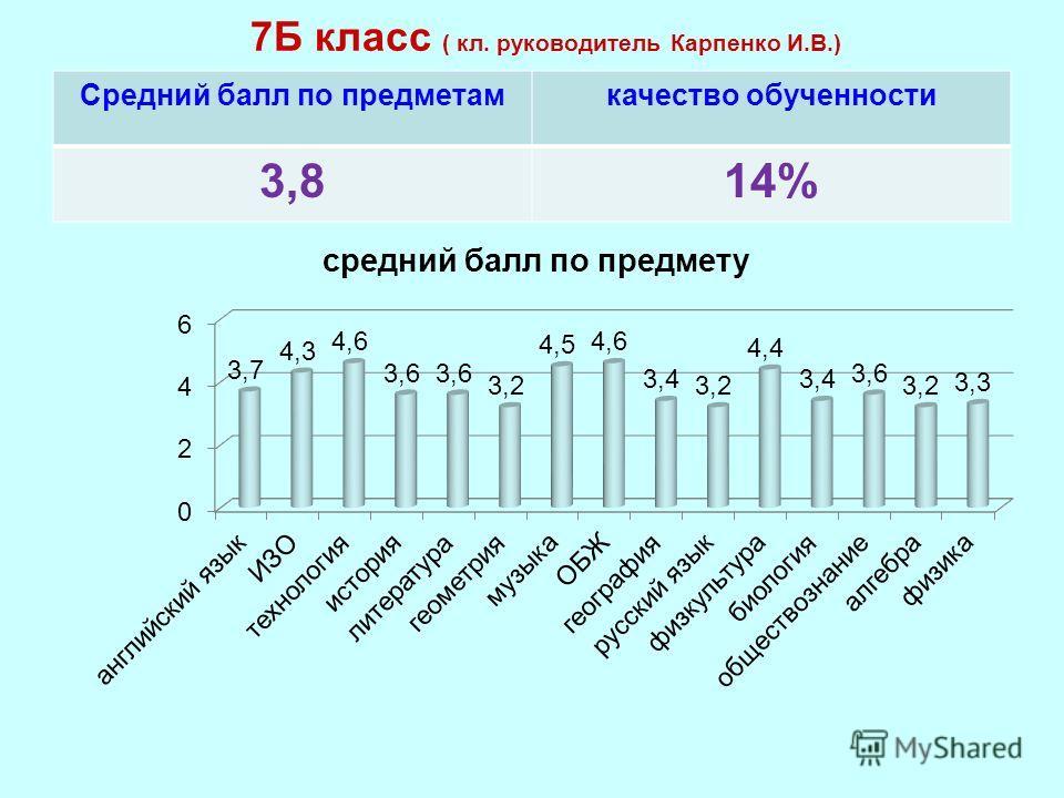 7Б класс ( кл. руководитель Карпенко И.В.) Средний балл по предметамкачество обученности 3,814%
