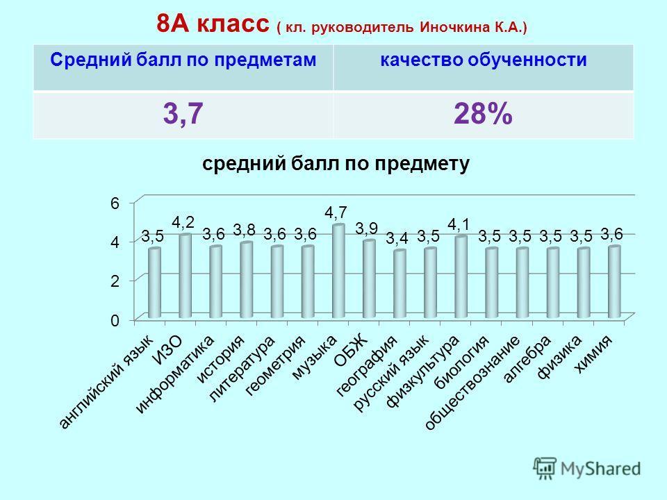 8А класс ( кл. руководитель Иночкина К.А.) Средний балл по предметамкачество обученности 3,728%