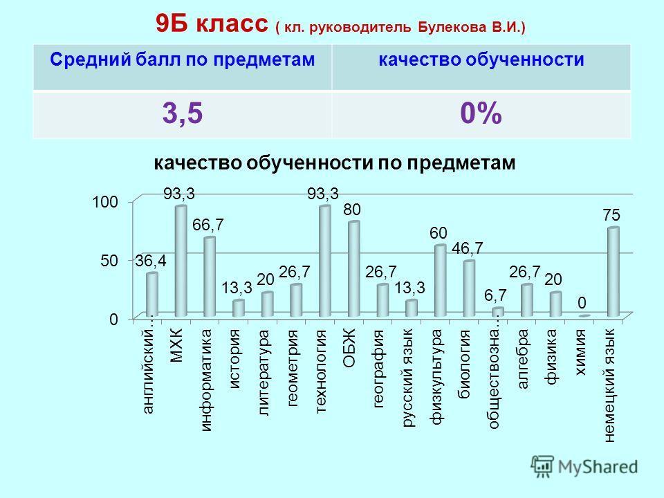 9Б класс ( кл. руководитель Булекова В.И.) Средний балл по предметамкачество обученности 3,50%