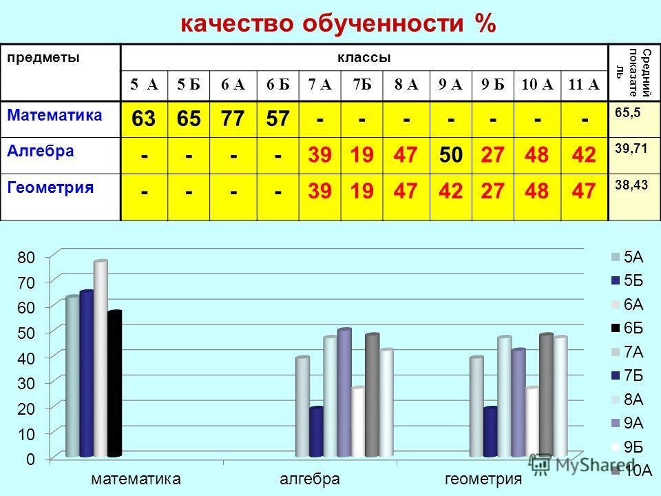 качество обученности % предметыклассы Средний показате ль 5 А5 Б6 А6 Б7 А7Б8 А9 А9 Б10 А11 А Математика 63657757------- 65,5 Алгебра ----39194750274842 39,71 Геометрия ----39194742274847 38,43