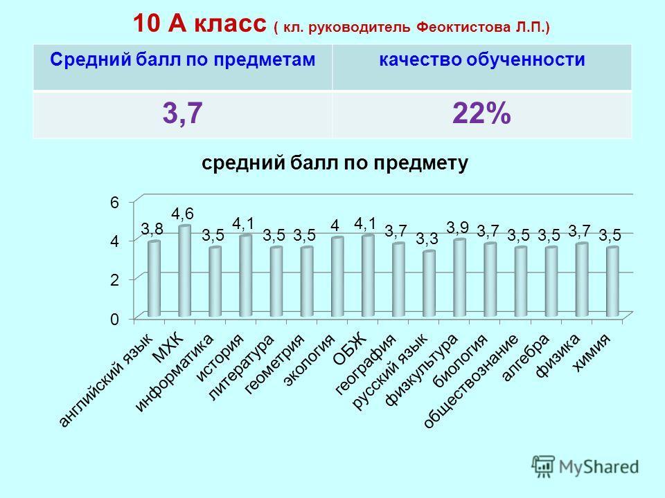 10 А класс ( кл. руководитель Феоктистова Л.П.) Средний балл по предметамкачество обученности 3,722%
