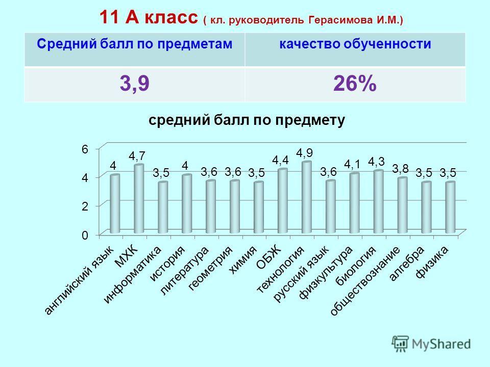 11 А класс ( кл. руководитель Герасимова И.М.) Средний балл по предметамкачество обученности 3,926%