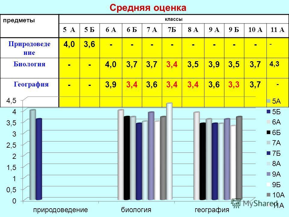 Средняя оценка предметы классы 5 А5 Б6 А6 Б7 А7Б8 А9 А9 Б10 А11 А Природоведе ние 4,03,6-------- - Биология --4,03,7 3,43,53,93,53,7 4,3 География --3,93,43,63,4 3,63,33,7 -