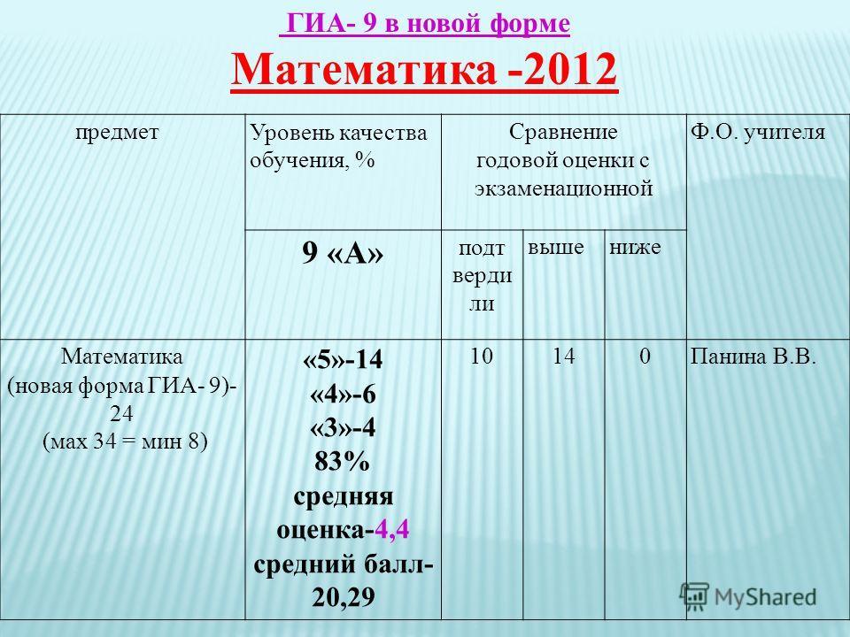 ГИА- 9 в новой форме Математика -2012 предметУровень качества обучения, % Сравнение годовой оценки с экзаменационной Ф.О. учителя 9 «А» подт верди ли вышениже Математика (новая форма ГИА- 9)- 24 (мах 34 = мин 8) «5»-14 «4»-6 «3»-4 83% средняя оценка-