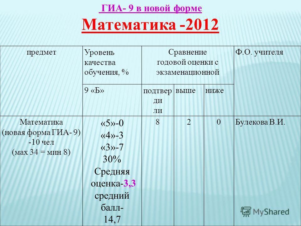 ГИА- 9 в новой форме Математика -2012 предметУровень качества обучения, % Сравнение годовой оценки с экзаменационной Ф.О. учителя 9 «Б»подтвер ди ли вышениже Математика (новая форма ГИА- 9) -10 чел (мах 34 = мин 8) «5»-0 «4»-3 «3»-7 30% Средняя оценк