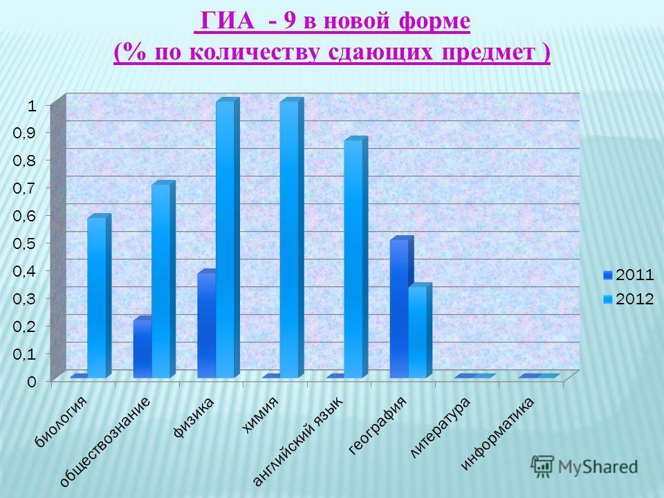 ГИА_- 9 в новой форме (% по количеству сдающих предмет )