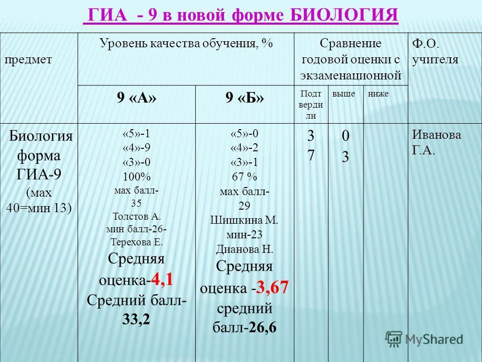 ГИА_- 9 в новой форме БИОЛОГИЯ предмет Уровень качества обучения, %Сравнение годовой оценки с экзаменационной Ф.О. учителя 9 «А»9 «Б» Подт верди ли вышениже Биология форма ГИА-9 (мах 40=мин 13) «5»-1 «4»-9 «3»-0 100% мах балл- 35 Толстов А. мин балл-