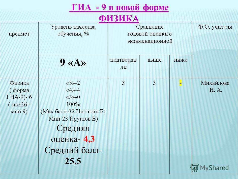 ГИА_- 9 в новой форме ФИЗИКА предмет Уровень качества обучения, % Сравнение годовой оценки с экзаменационной Ф.О. учителя 9 «А» подтверди ли вышениже Физика ( форма ГИА-9)- 6 ( мах36= мин 9) «5»-2 «4»-4 «3»-0 100% (Мах балл-32 Иночкин Е) Мин-23 Кругл