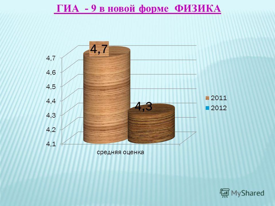 ГИА_- 9 в новой форме ФИЗИКА