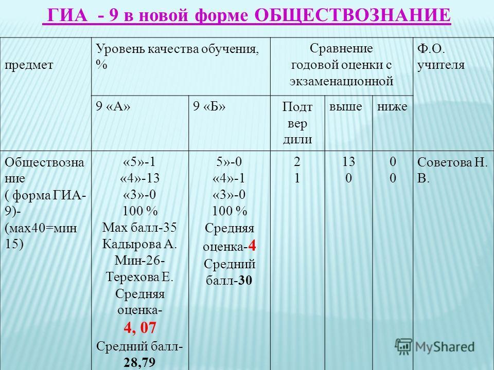 ГИА_- 9 в новой форме ОБЩЕСТВОЗНАНИЕ предмет Уровень качества обучения, % Сравнение годовой оценки с экзаменационной Ф.О. учителя 9 «А»9 «Б»Подт вер дили вышениже Обществозна ние ( форма ГИА- 9)- (мах40=мин 15) «5»-1 «4»-13 «3»-0 100 % Мах балл-35 Ка