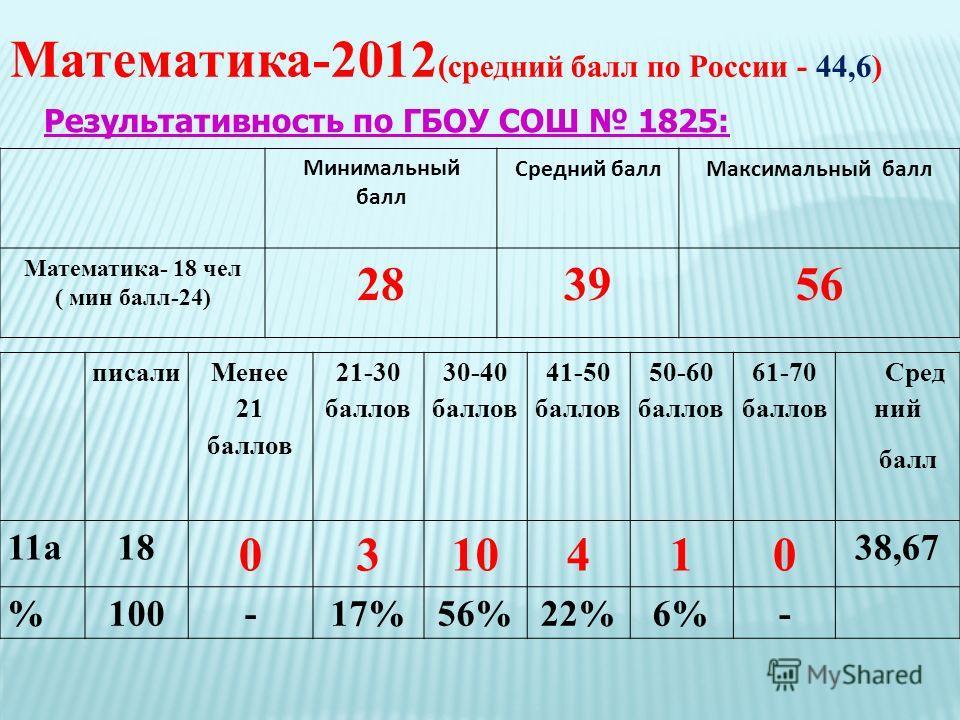 Математика-2012 (средний балл по России - 44,6) Результативность по ГБОУ СОШ 1825: Минимальный балл Средний баллМаксимальный балл Математика- 18 чел ( мин балл-24) 283956 писали Менее 21 баллов 21-30 баллов 30-40 баллов 41-50 баллов 50-60 баллов 61-7