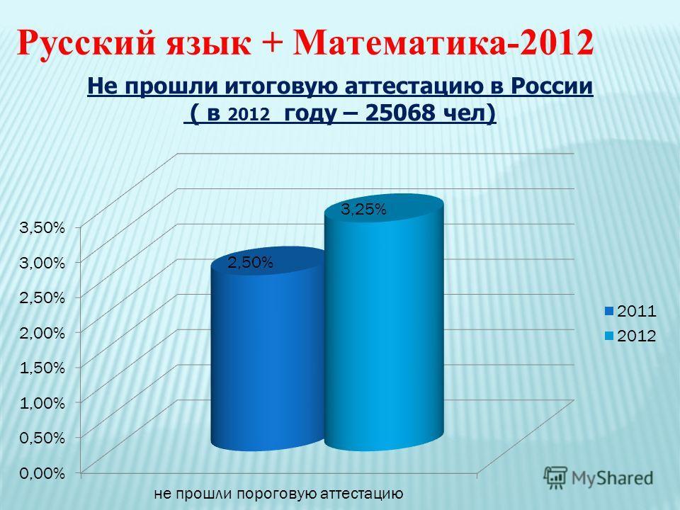 Русский язык + Математика-2012 Не прошли итоговую аттестацию в России ( в 2012 году – 25068 чел)
