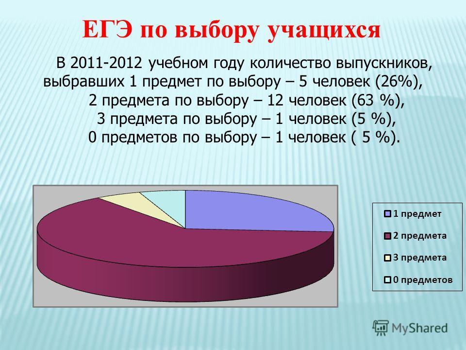 ЕГЭ по выбору учащихся В 2011-2012 учебном году количество выпускников, выбравших 1 предмет по выбору – 5 человек (26%), 2 предмета по выбору – 12 человек (63 %), 3 предмета по выбору – 1 человек (5 %), 0 предметов по выбору – 1 человек ( 5 %).