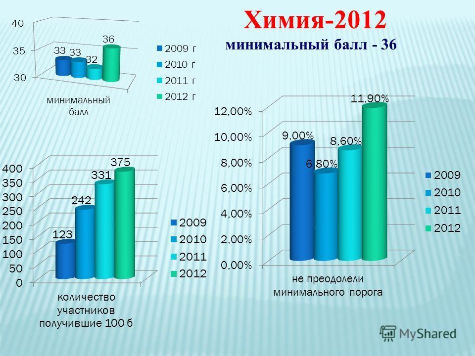 Химия-2012 минимальный балл - 36