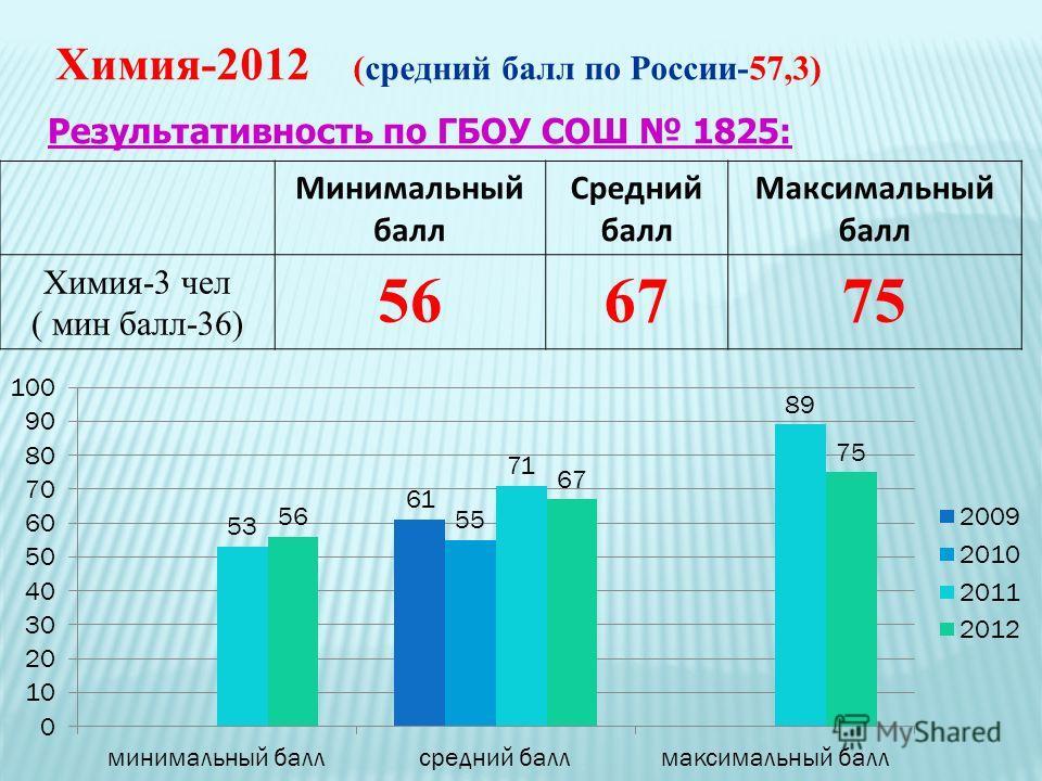 Химия-2012 (средний балл по России-57,3) Минимальный балл Средний балл Максимальный балл Химия-3 чел ( мин балл-36) 566775 Результативность по ГБОУ СОШ 1825: