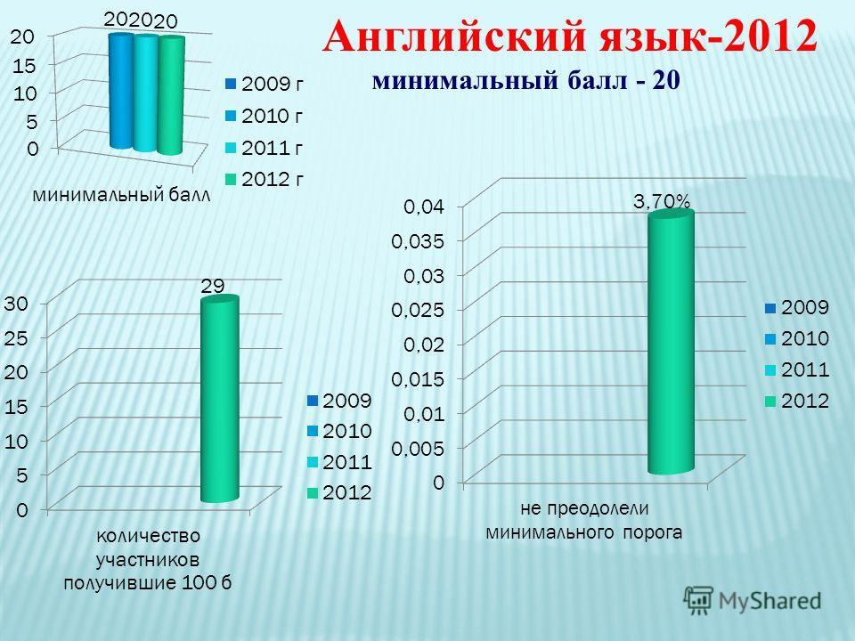 Английский язык-2012 минимальный балл - 20