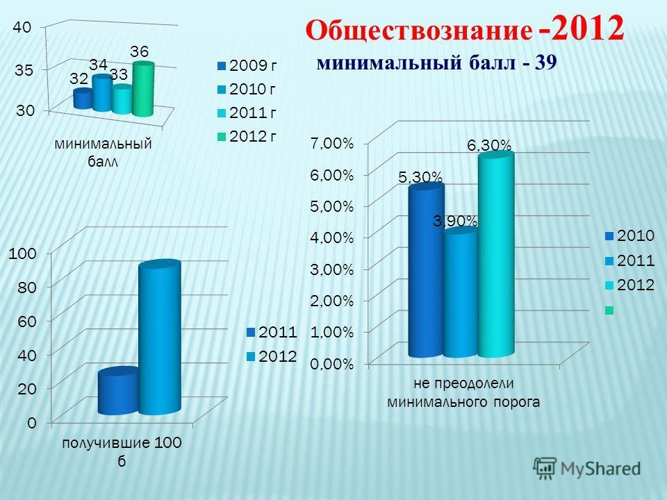Обществознание -2012 минимальный балл - 39