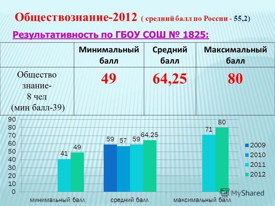 Обществознание-2012 ( средний балл по России - 55,2) Минимальный балл Средний балл Максимальный балл Общество знание- 8 чел (мин балл-39) 4964,2580 Результативность по ГБОУ СОШ 1825: