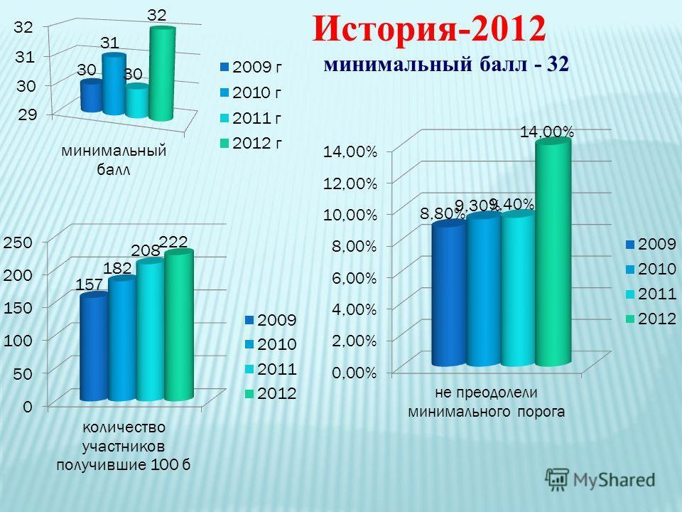 История-2012 минимальный балл - 32