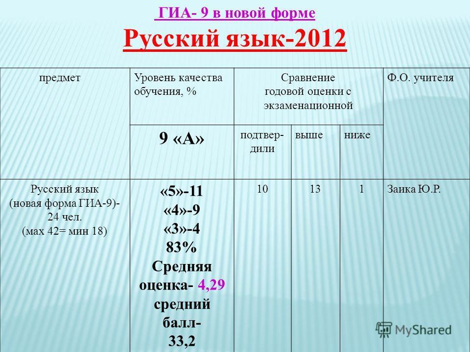 ГИА- 9 в новой форме Русский язык-2012 предметУровень качества обучения, % Сравнение годовой оценки с экзаменационной Ф.О. учителя 9 «А» подтвер- дили вышениже Русский язык (новая форма ГИА-9)- 24 чел. (мах 42= мин 18) «5»-11 «4»-9 «3»-4 83% Средняя