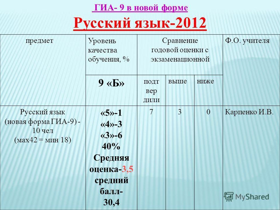 ГИА- 9 в новой форме Русский язык-2012 предметУровень качества обучения, % Сравнение годовой оценки с экзаменационной Ф.О. учителя 9 «Б» подт вер дили вышениже Русский язык (новая форма ГИА-9) - 10 чел (мах42 = мин 18) «5»-1 «4»-3 «3»-6 40% Средняя о
