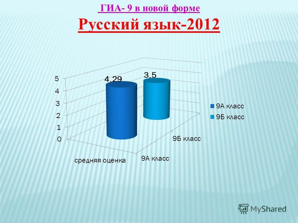 ГИА- 9 в новой форме Русский язык-2012