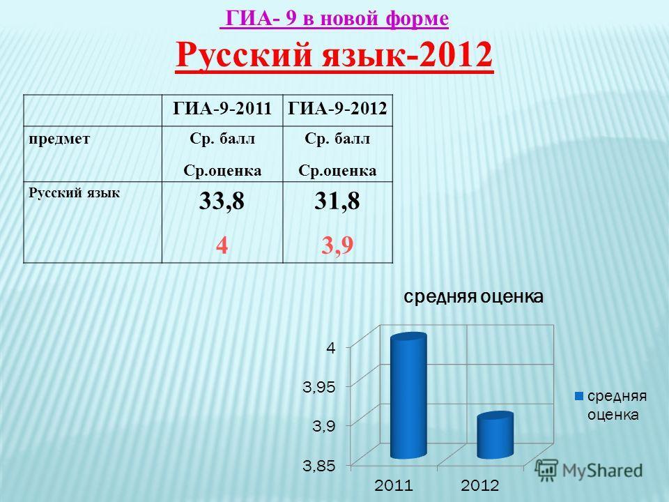 ГИА- 9 в новой форме Русский язык-2012 ГИА-9-2011ГИА-9-2012 предмет Ср. балл Ср.оценка Ср. балл Ср.оценка Русский язык 33,8 4 31,8 3,9