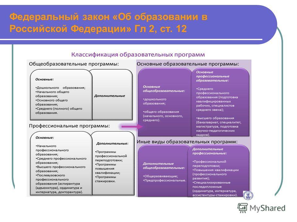 Федеральный закон «Об образовании в Российской Федерации» Гл 2, ст. 12