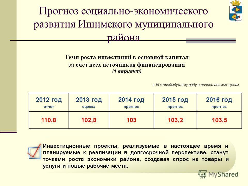 2012 год отчет 2013 год оценка 2014 год прогноз 2015 год прогноз 2016 год прогноз 110,8102,8103103,2103,5 в % к предыдущему году в сопоставимых ценах Темп роста инвестиций в основной капитал за счет всех источников финансирования (1 вариант) Инвестиц