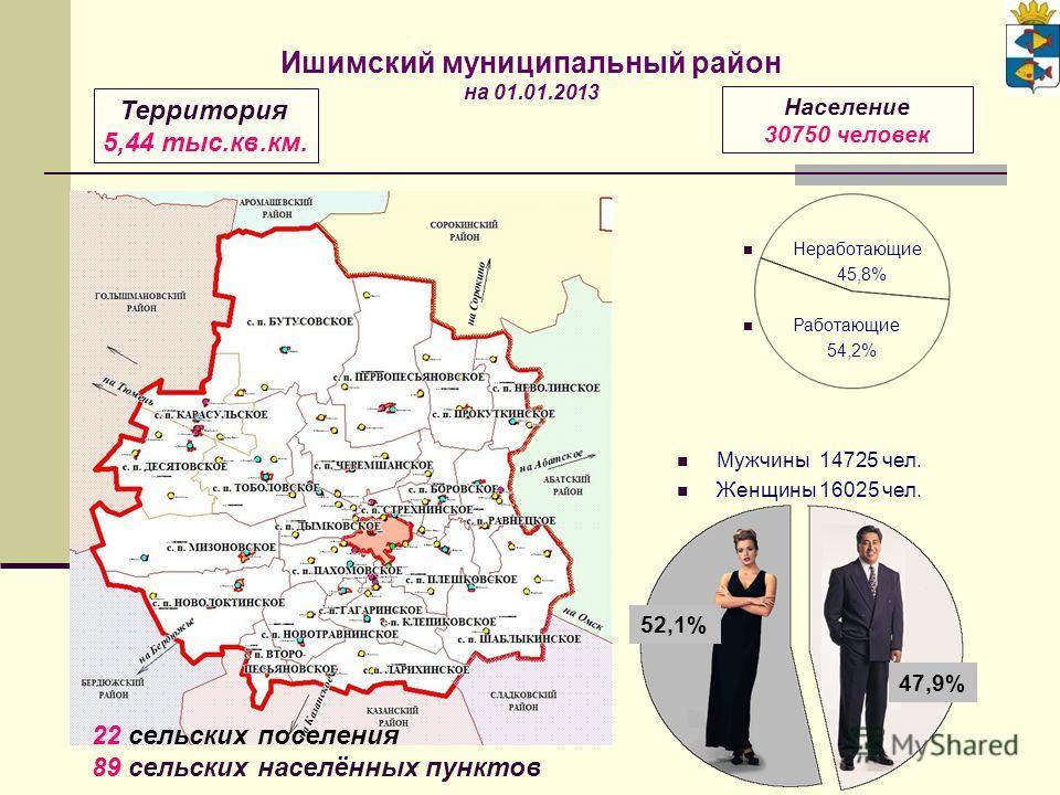 Мужчины 14725 чел. Женщины 16025 чел. Неработающие 45,8% Работающие 54,2% Территория 5,44 тыс.кв.км. Население 30750 человек 22 сельских поселения 89 сельских населённых пунктов Ишимский муниципальный район на 01.01.2013 52,1% 47,9%