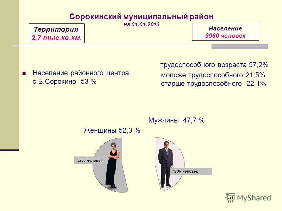 Население районного центра с.Б.Сорокино -53 % Мужчины 47,7 % Женщины 52,3 % трудоспособного возраста 57,2% моложе трудоспособного 21,5% старше трудоспособного 22,1% Территория 2,7 тыс.кв.км. Население 9980 человек Сорокинский муниципальный район на 0