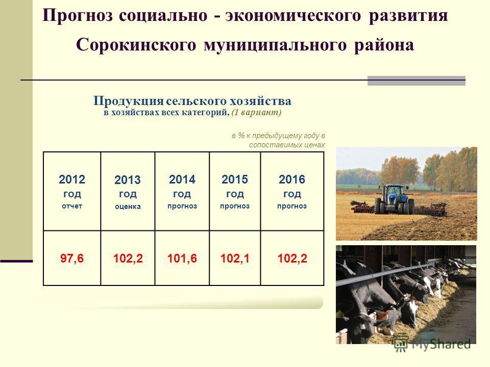 в % к предыдущему году в сопоставимых ценах Продукция сельского хозяйства в хозяйствах всех категорий, (1 вариант) Прогноз социально-экономического развития Тюменской области 2012 год отчет 2013 год оценка 2014 год прогноз 2015 год прогноз 2016 год п