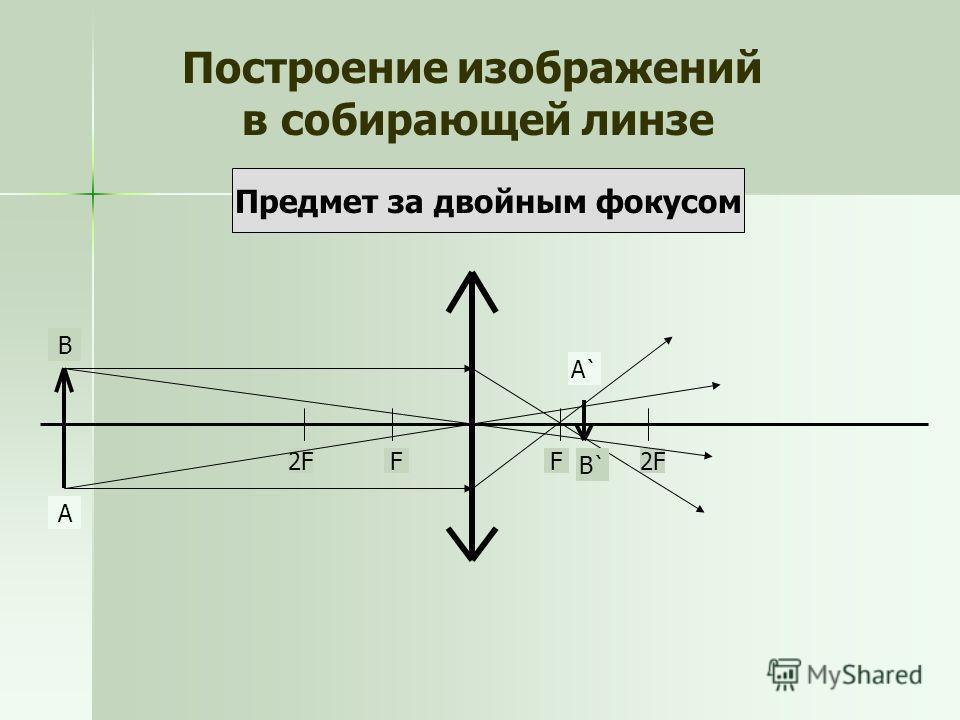Построение изображений в собирающей линзе Предмет за двойным фокусом А В FF2F А`А` В`В`