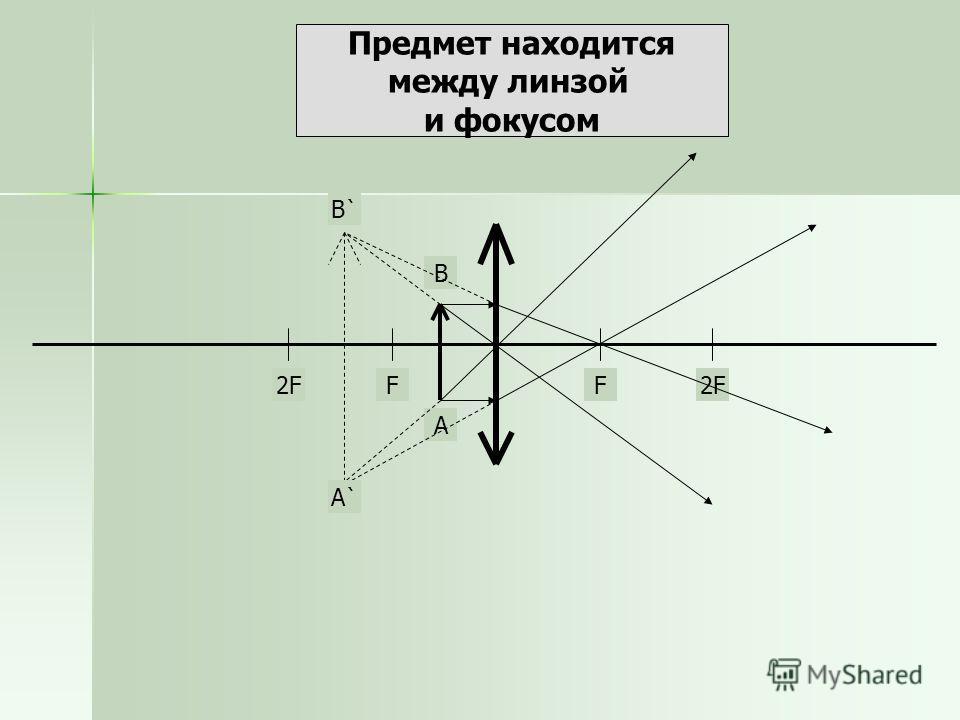 Предмет находится между линзой и фокусом FF2F А В А`А` В`В`