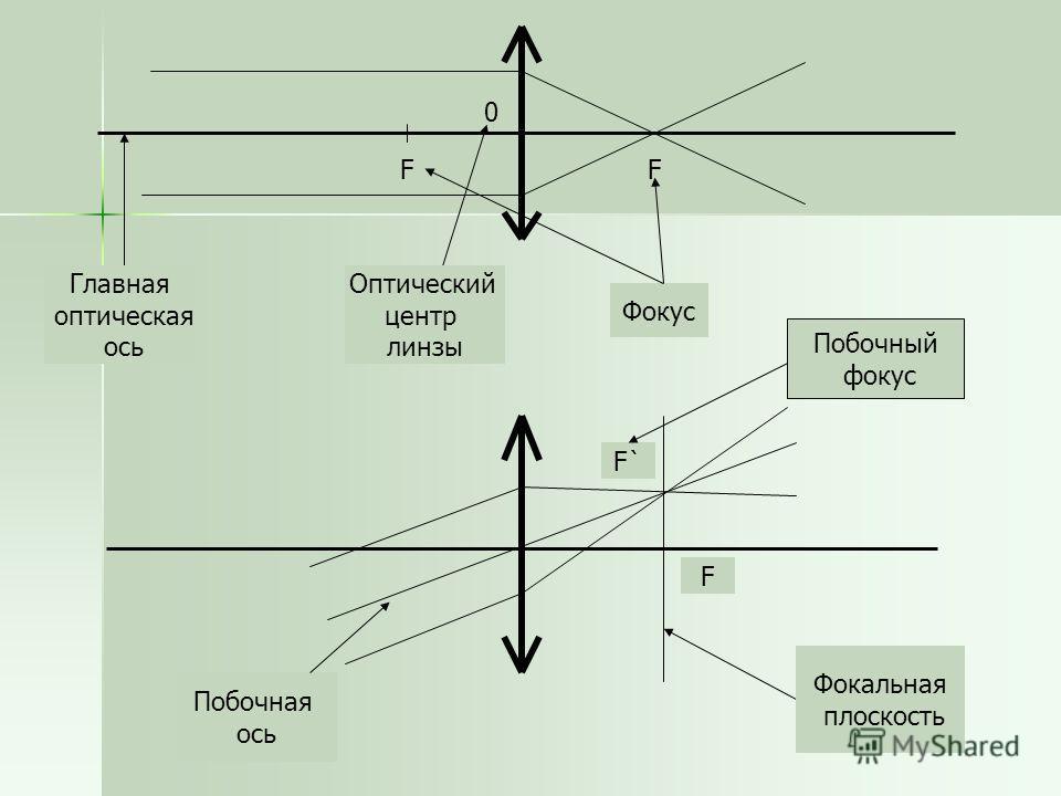 0 Оптический центр линзы F Фокус Главная оптическая ось F F F`F` Фокальная плоскость Побочный фокус Побочная ось