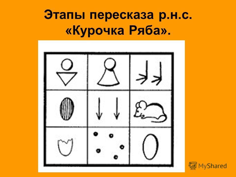 Этапы пересказа р.н.с. «Курочка Ряба».
