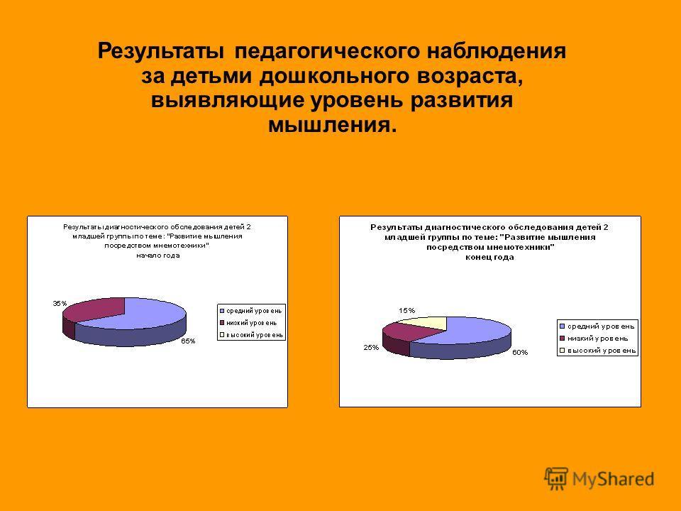 Результаты педагогического наблюдения за детьми дошкольного возраста, выявляющие уровень развития мышления.