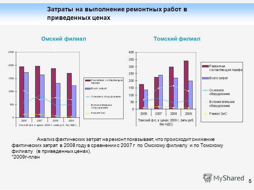 5 5 - 6,3% Затраты на выполнение ремонтных работ в приведенных ценах Омский филиалТомский филиал Анализ фактических затрат на ремонт показывает, что происходит снижение фактических затрат в 2008 году в сравнении с 2007 г по Омскому филиалу и по Томск