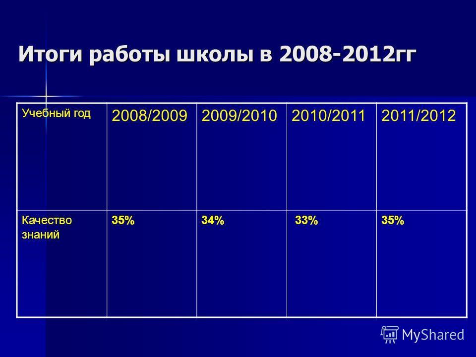 Итоги работы школы в 2008-2012гг Учебный год 2008/20092009/20102010/20112011/2012 Качество знаний 35%34% 33%35%