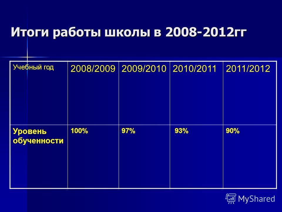 Итоги работы школы в 2008-2012гг Учебный год 2008/20092009/20102010/20112011/2012 Уровень обученности 100%97% 93%90%