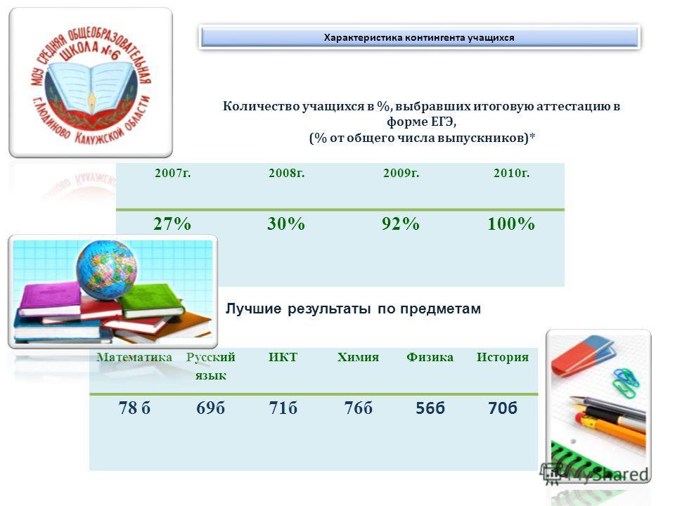 Характеристика контингента учащихся 2007г.2008г.2009г.2010г. 27%30%92%100% Количество учащихся в %, выбравших итоговую аттестацию в форме ЕГЭ, (% от общего числа выпускников)* Математика Русский язык ИКТХимияФизикаИстория 78 б69б71б76б 56б70б Лучшие