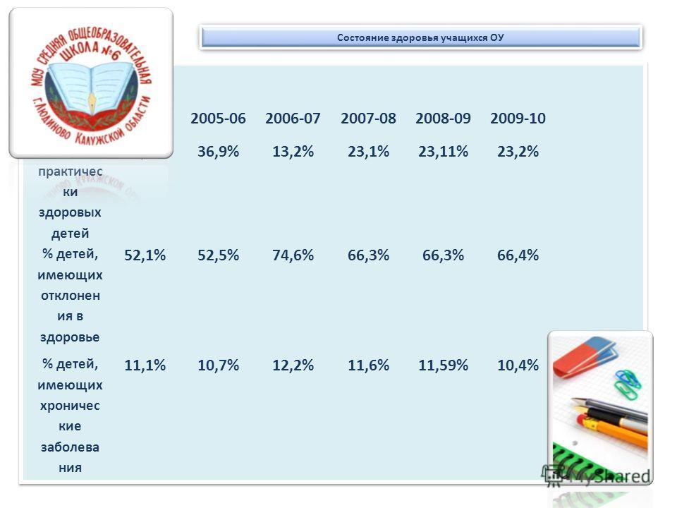 Состояние здоровья учащихся ОУ 2004-052005-062006-072007-082008-092009-10 % практичес ки здоровых детей 36,8%36,9%13,2%23,1%23,11%23,2% % детей, имеющих отклонен ия в здоровье 52,1%52,5%74,6%66,3% 66,4% % детей, имеющих хроничес кие заболева ния 11,1