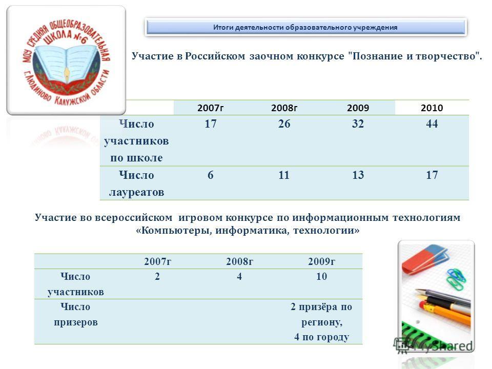 Итоги деятельности образовательного учреждения 2007г2008г20092010 Число участников по школе 17263244 Число лауреатов 6111317 Участие в Российском заочном конкурсе