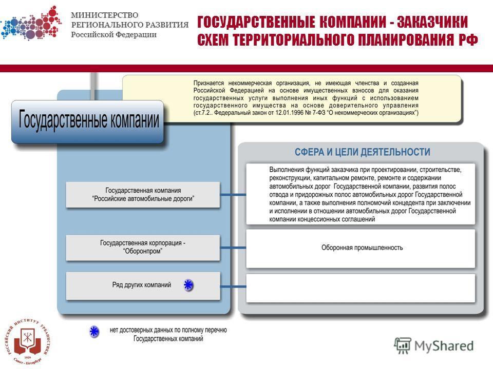 ГОСУДАРСТВЕННЫЕ КОМПАНИИ - ЗАКАЗЧИКИ СХЕМ ТЕРРИТОРИАЛЬНОГО ПЛАНИРОВАНИЯ РФ