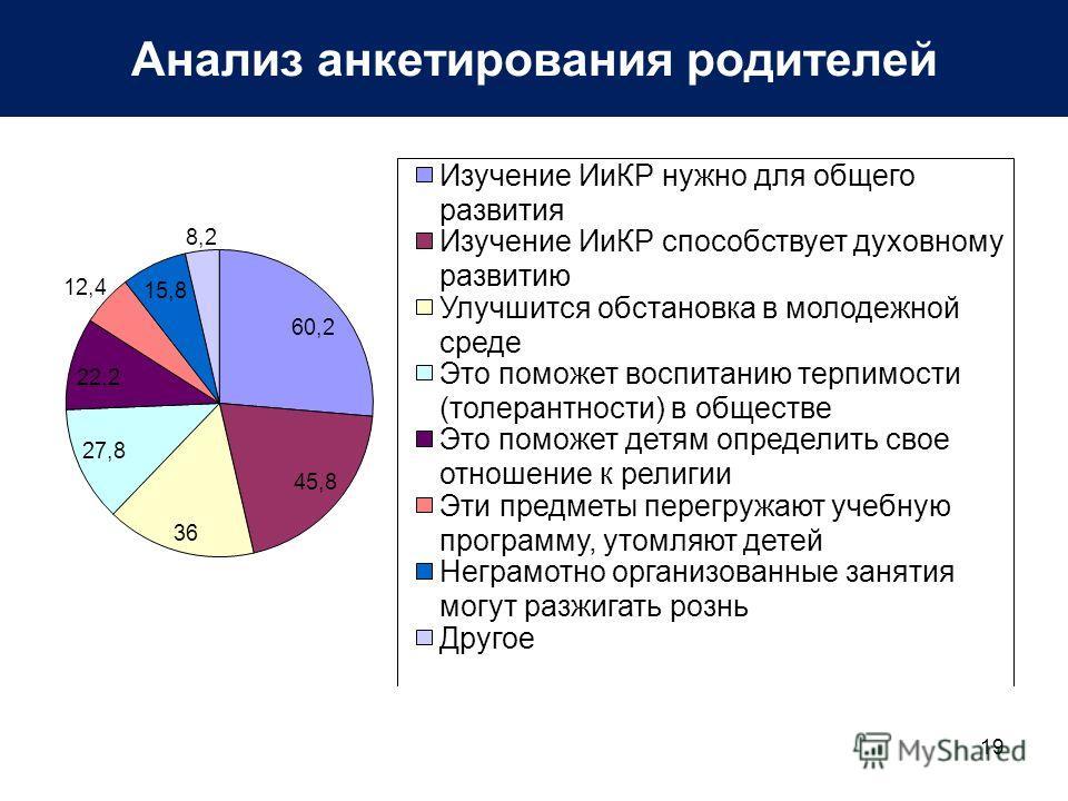 Анализ анкетирования родителей 19