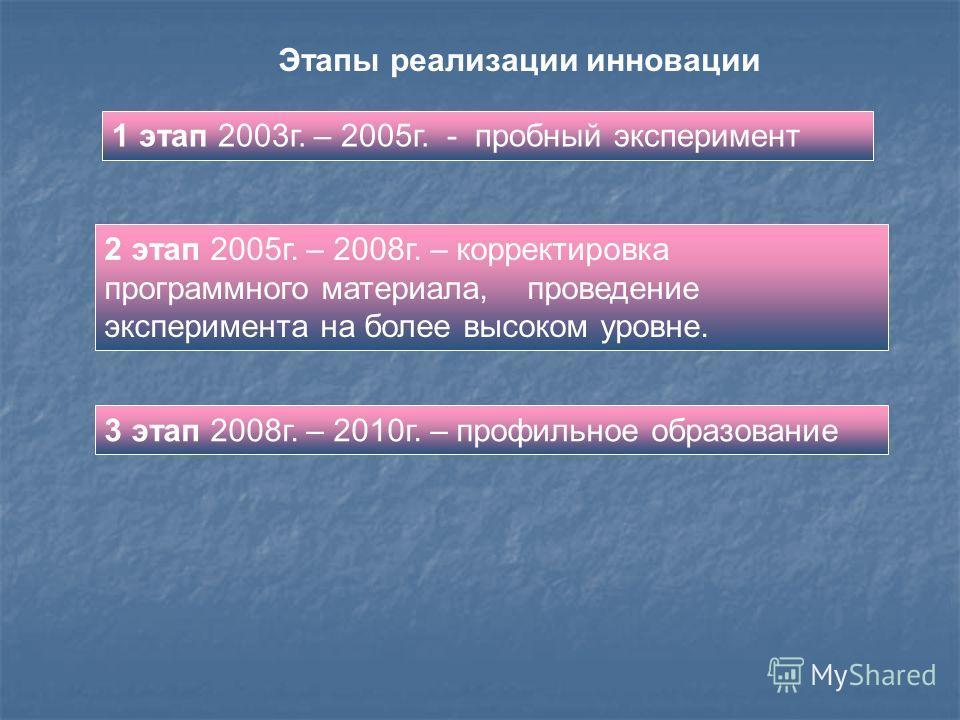 1 этап 2003г. – 2005г. - пробный эксперимент Этапы реализации инновации 2 этап 2005г. – 2008г. – корректировка программного материала, проведение эксперимента на более высоком уровне. 3 этап 2008г. – 2010г. – профильное образование
